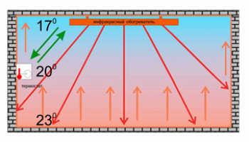 Отопление инфракрасными обогревателями: как подобрать?