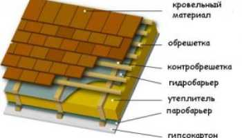 Пароизоляция для крыши: конструктивные особенности и тонкости монтажа
