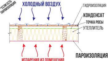 Пароизоляция ТехноНИКОЛЬ: виды и технические характеристики